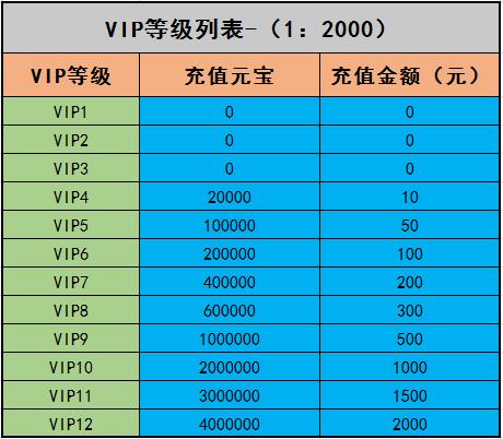 VIP等级表.png